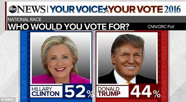 fake polls