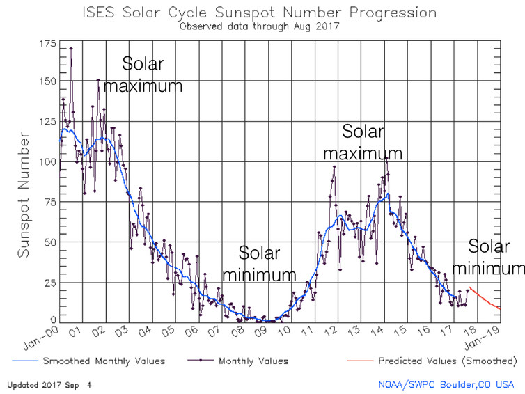 sunspot progression